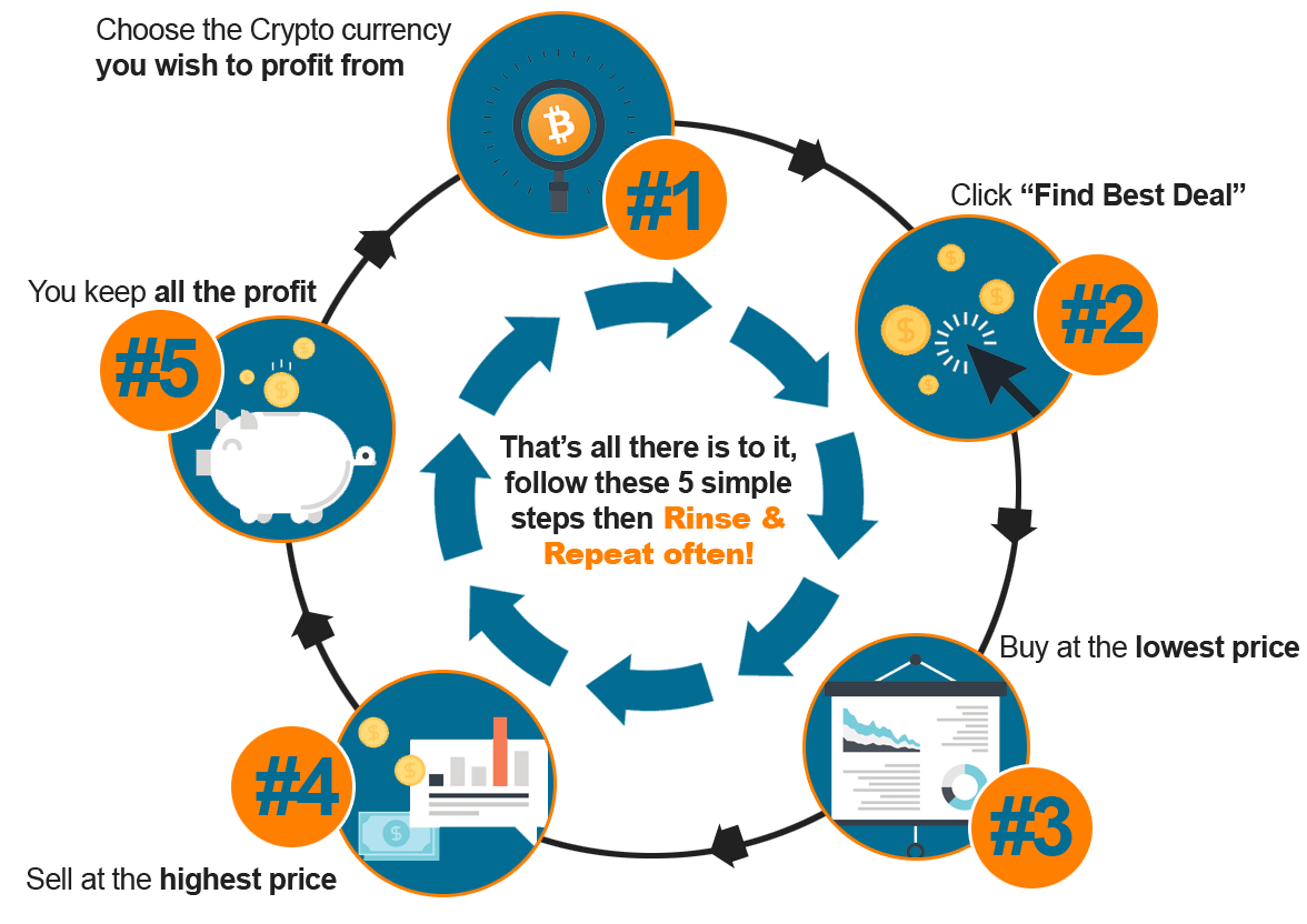 how to buy and sell cryptocurrency for profit